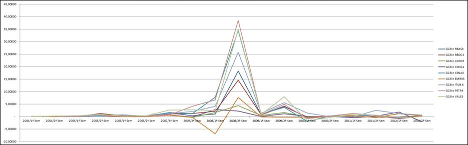 graf 10
