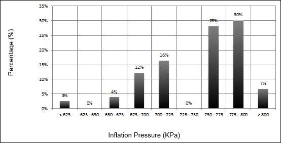 Recommedned Tire Pressure On Mazda  Car